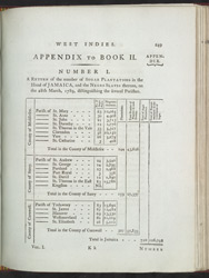 A Return Of The Number Of Sugar Plantations In The Island Of Jamaica, And The Negro Slaves Thereon, On 28th March, 1789, Distinguishing The Several Parishes